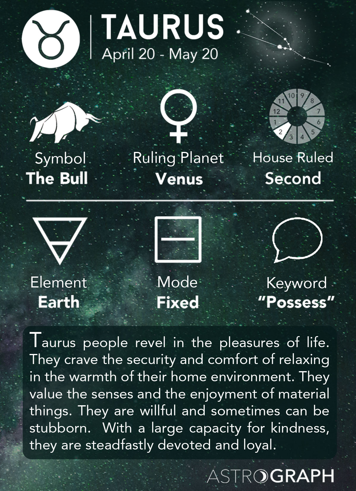 astrograph taurus in astrology