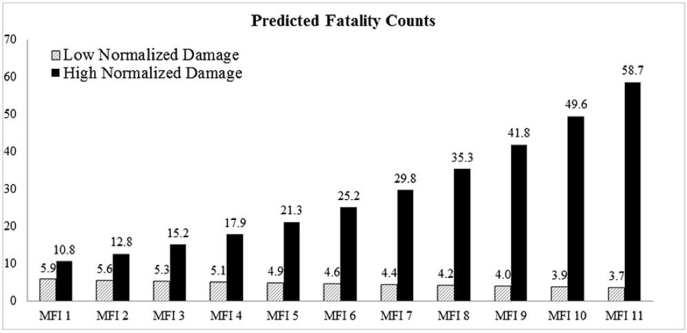 "Jung et al. (2014) — ""Female hurricanes are deadlier than"