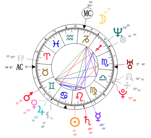 er chart