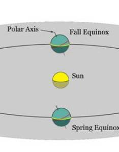 Next we will move our vantage point to the center of sun and see what earth looks like during solstices equinoxes also celestial geometry best astrology house system construction basics rh