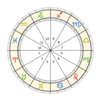 What is a Birth Chart & Natal Chart? Birth Chart Explained