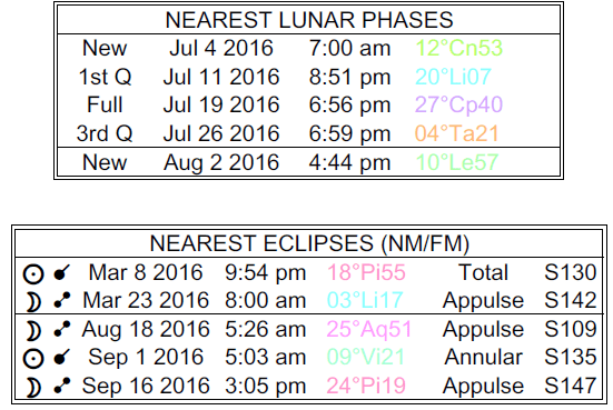 Lunar Phases chart with eclipse data