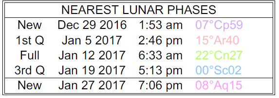Moon phase January 2017
