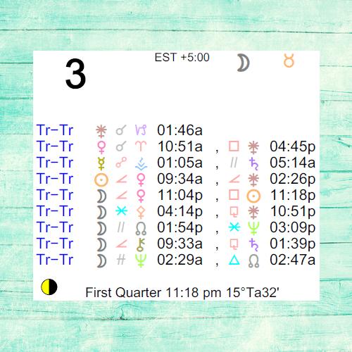 february 3 2020 transit of venus astrology