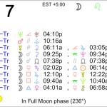 Astrology of Today – Thursday, December 7, 2017