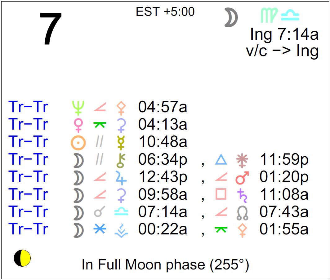 january 7 full moon astrology