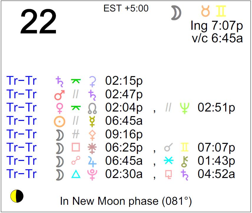 february 22 astrology