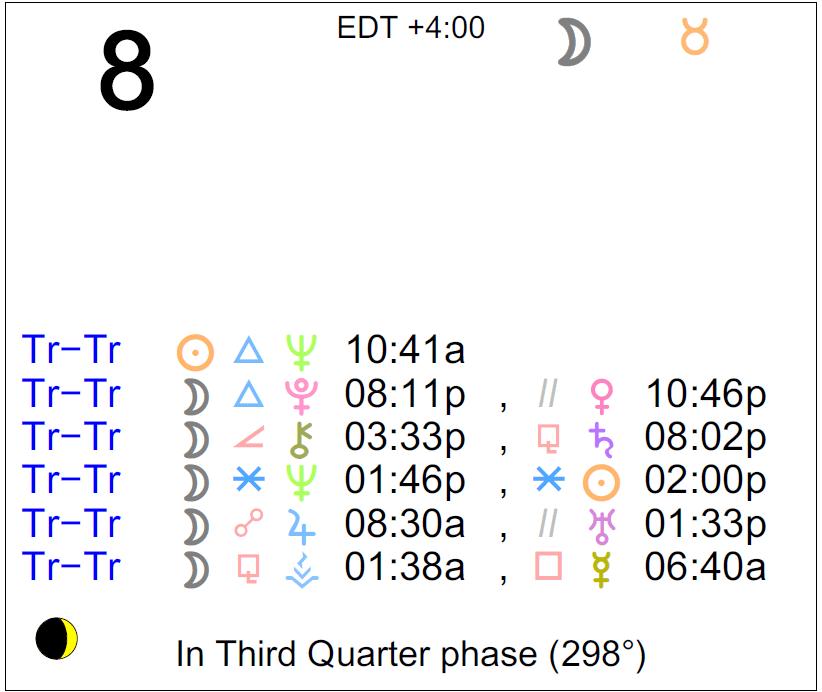february 8 2020 astrology uranus retrograde
