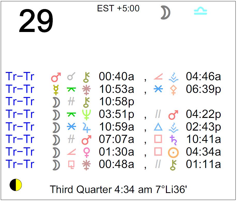 29 december astrology