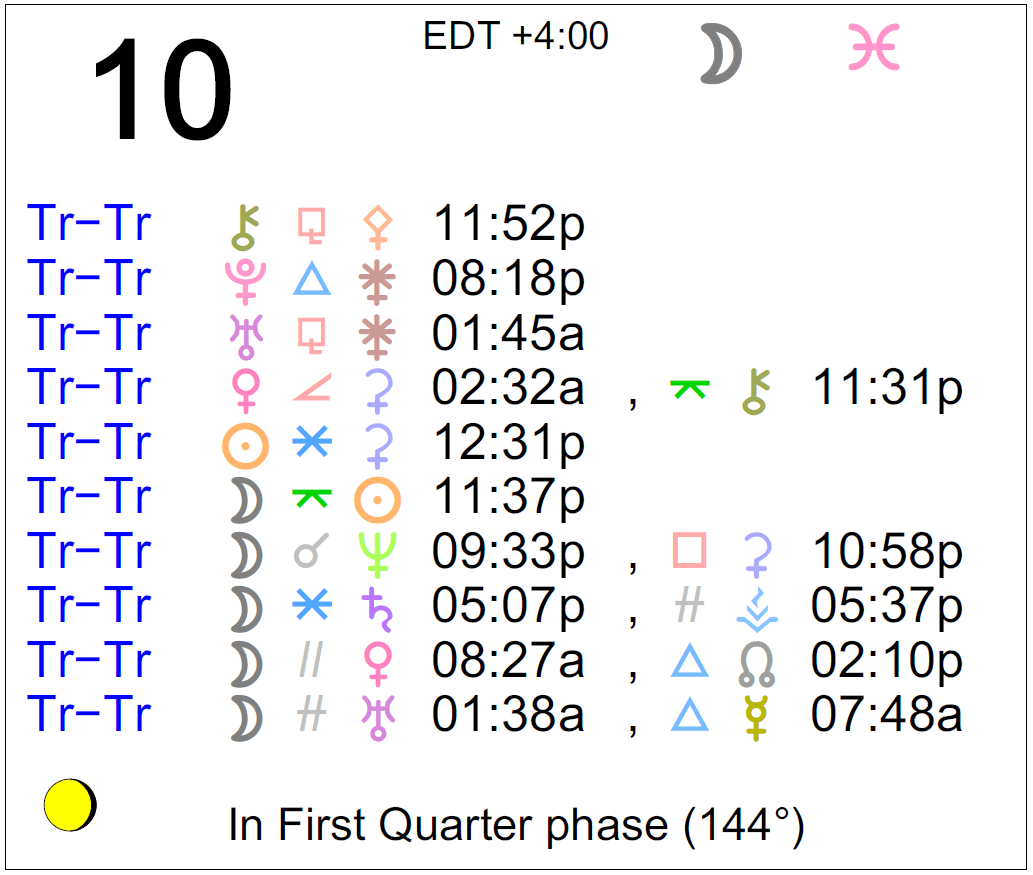 october 18 2019 and astrology
