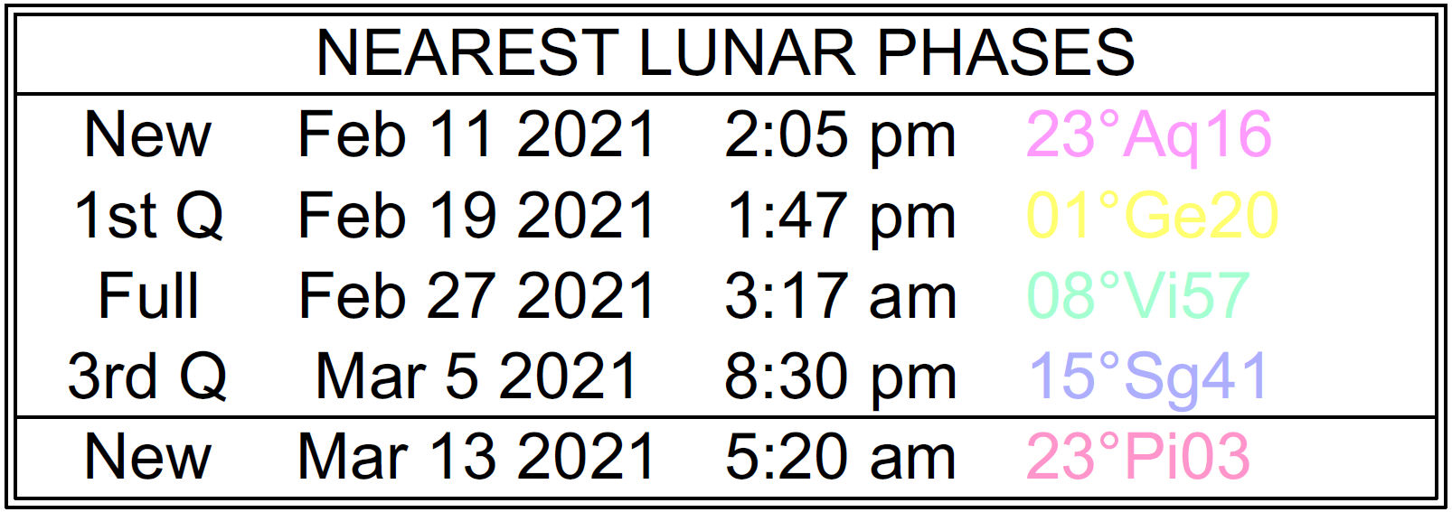 Lunar phases from New Moon on February 11 to New Moon on March 13 with eclipses