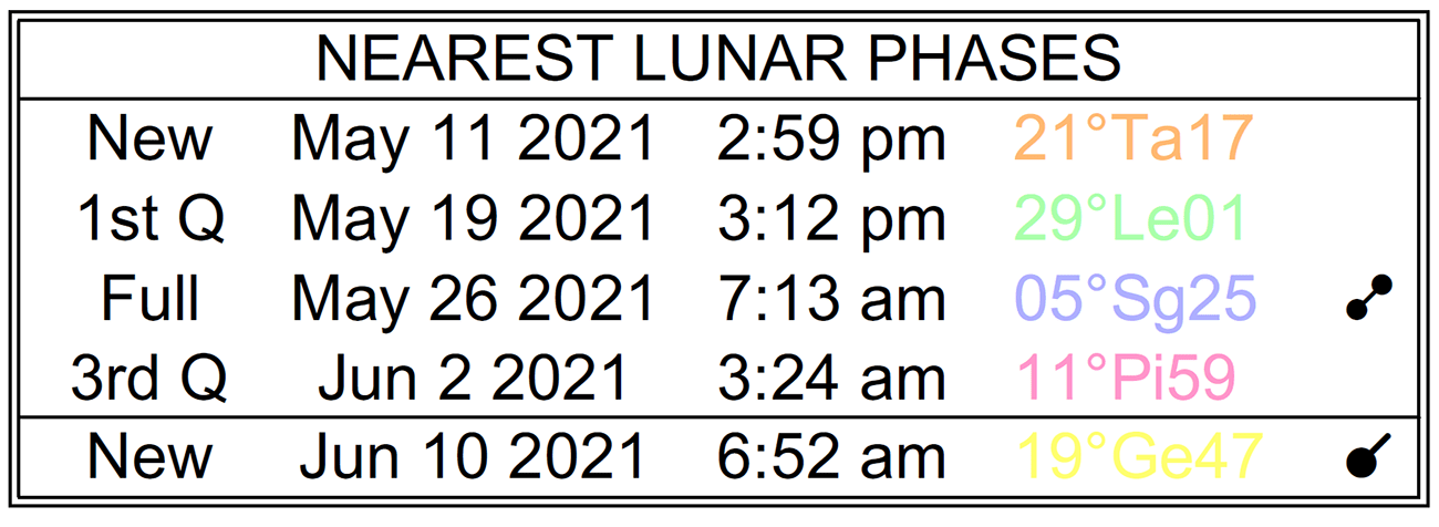 A list of the nearest lunar phases with dates, starting with the New Moon on May 11, 2021