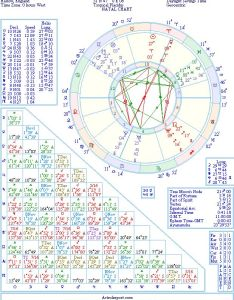 The birth chart of victoria beckham born april th harlow essex england also natal from astrolreport  list rh
