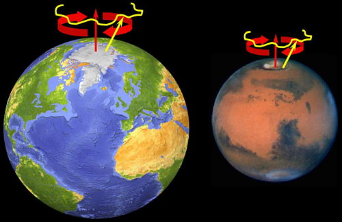 Precesión y nutación en la Tierra y en Marte