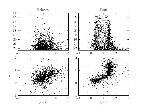SDSS Imaging — astroML 0.2 documentation