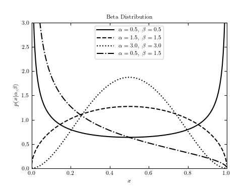 Example of a Beta distribution — astroML 0.4 documentation