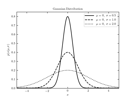 Example of a Gaussian distribution — astroML 0.4 documentation