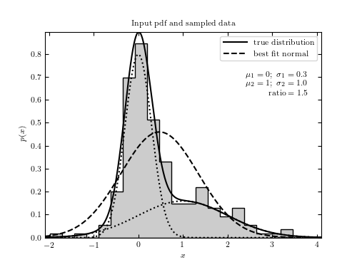 Histogram for Double-gaussian model test — astroML 0.4