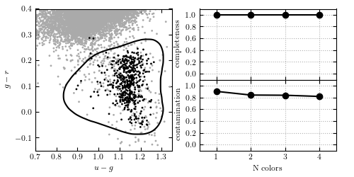 Kernel SVM Classification of photometry — astroML 0.2