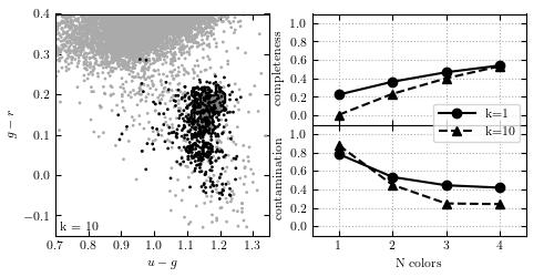 K-neighbors Classification of photometry — astroML 0.2