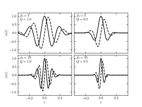 Examples of Wavelets — astroML 0.2 documentation