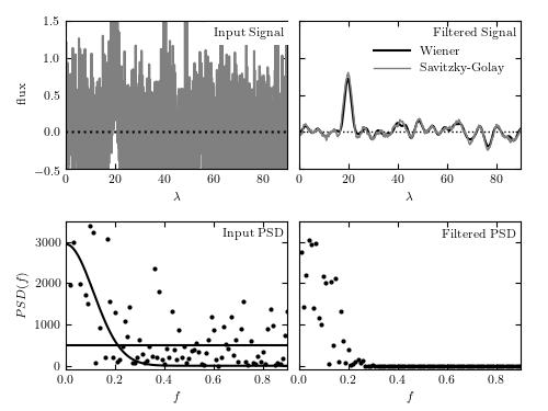 Wiener Filter Example — astroML 0.2 documentation