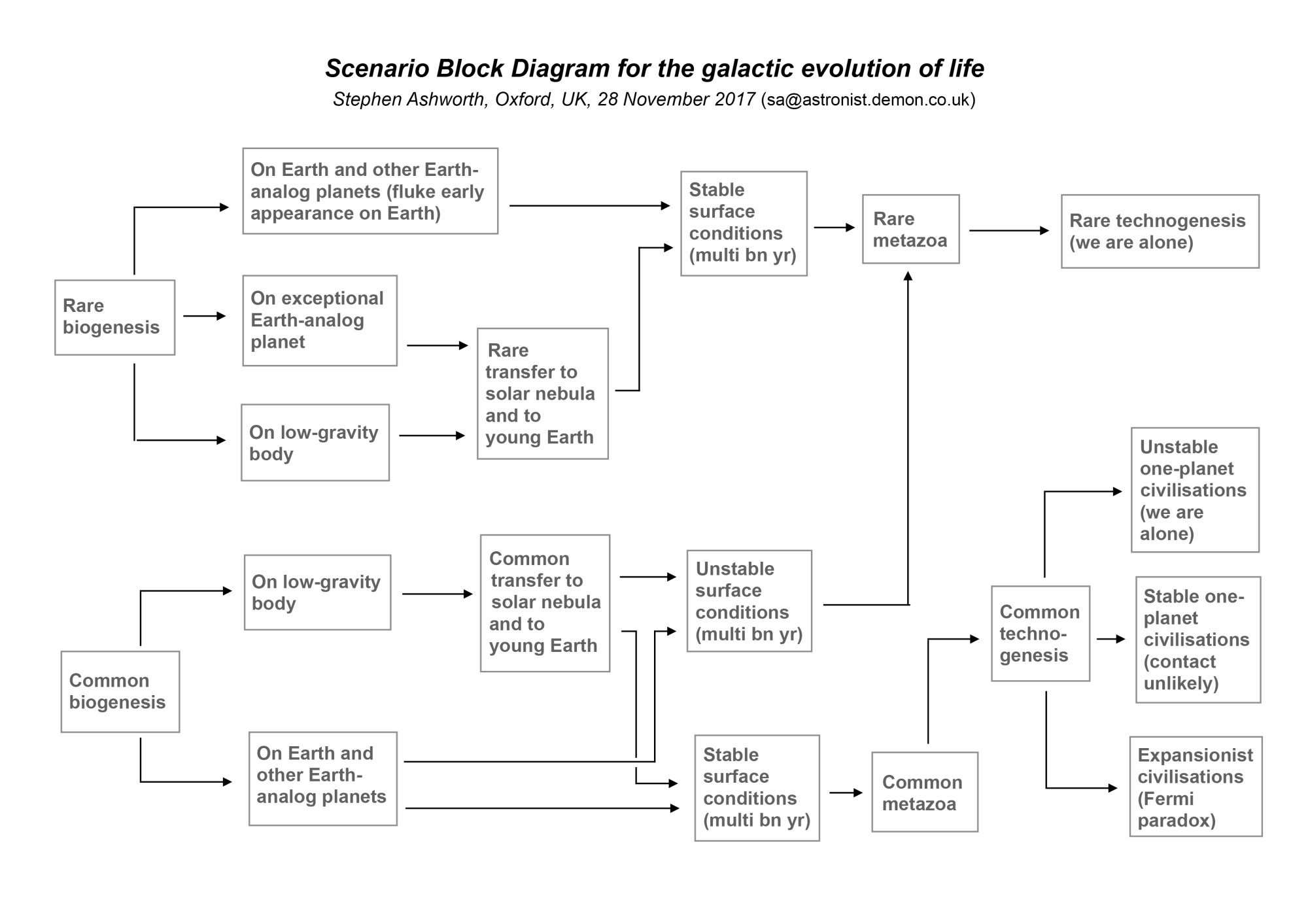 hight resolution of scenario block diagram analysis of the galactic evolution of life