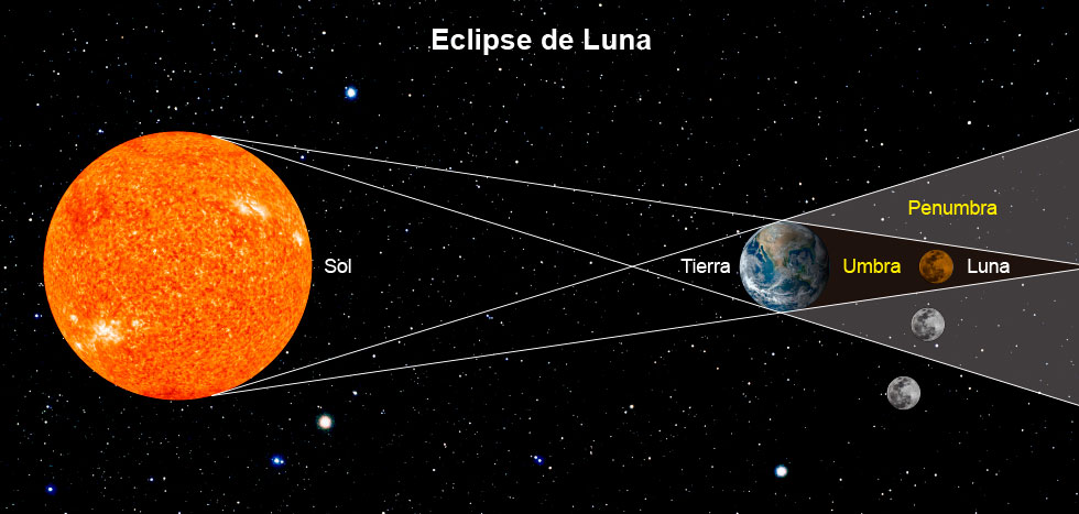 http://www.astronomiaenchile.cl