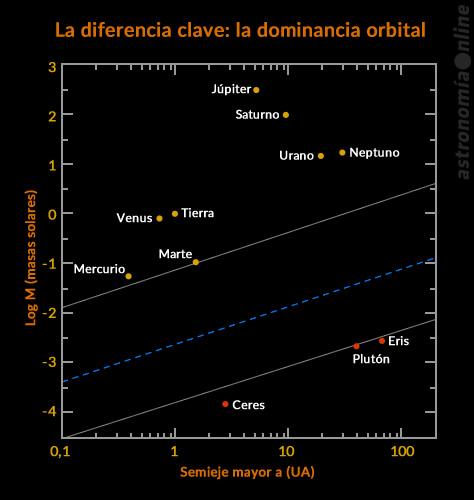 En la figura se grafica la masa M (indicada en masas terrestres) contra la longitud del semieje mayor a (expresada en UA) de los cuerpos heliocéntricos (es decir, que orbitan al Sol). Las líneas continuas marcan el límite inferior (Plutón) y superior (Marte) de una brecha en la capacidad de dispersión de otros cuerpos en sus vecindades orbitales. Cualquier cuerpo por encima de la línea punteada será capaz de dispersar una fracción significativa de otros cuerpos planetesimales presentes en su zona orbital. Créditos: Steven Soter, Astronomical Journal (gráfico original) / Ricardo J. Tohmé.