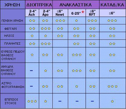 telescope-chart