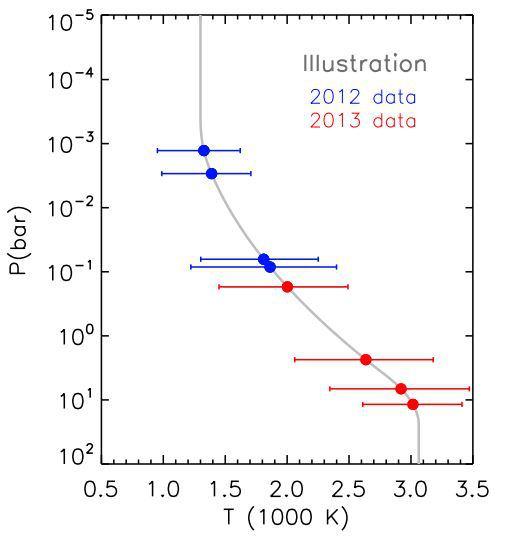 Διάγραμμα ατμοσφαιρικής πίεσης συναρτήσει της θερμοκρασίας στον εξωπλανήτη 55 Cnc e [«Variability in the super-Earth 55 Cnc e» , Brice-Olivier Demory et al]
