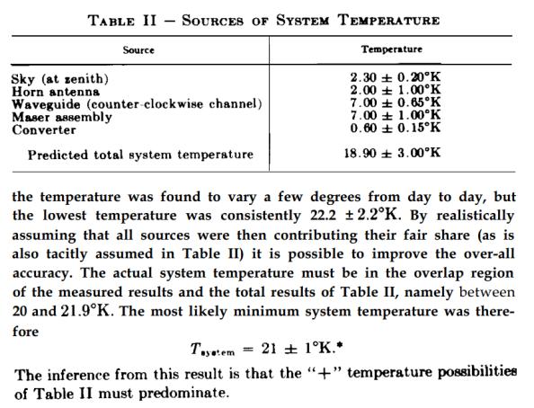 Απόσπασμα της δημοσίευσης του E. A. Ohm απ' όπου προκύπτει πως η θερμοκρασία είναι 3,3 Κ μεγαλύτερη από την προβλεπόμενη.