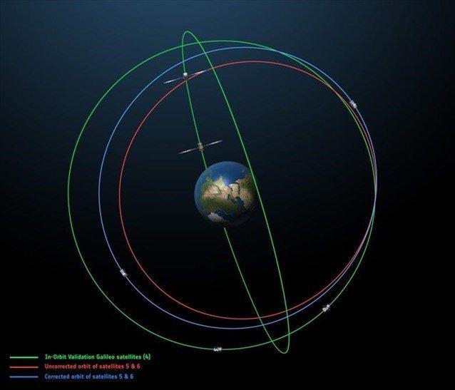 Οι τροχιές των δορυφόρων Galileo 5 και 6 πριν (κόκκινο) και μετά την αλλαγή (μπλε).