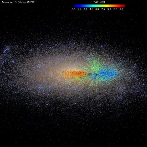 Οι ηλικίες των άστρων αντιπροσωπεύονται από τα αντίστοιχα χρώματα, με μπλε χρώμα εμφανίζονται τα νεότερα αστέρια, με κόκκινο τα παλαιότερα και τα μεσήλικα με πράσινο.