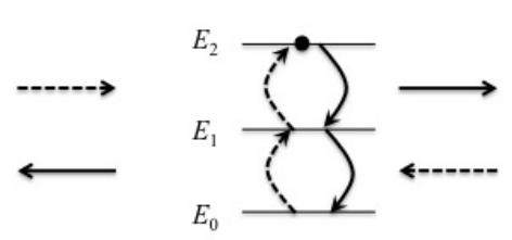 Δυο φωτόνια κατευθύνονται από αντίθετες κατευθύνσεις σε άτομο και απορροφώνται από αυτό. Στη συνέχεια επανεκπέμπονται αποτελώντας ένα κβαντικό σύστημα: βρίσκονται σε σύμπλεξη. Το άτομο που απορροφά τα δυο φωτόνια αποτελεί μέρος ενός κρυστάλλου και γι αυτό δεν ανακρούεται. Έτσι, η συνολική ορμή των φωτονίων που επανεκπέμπονται προς αντίθετες κατευθύνσεις είναι μηδέν. Αν ανιχνευθεί το ένα από τα δύο φωτόνια τότε προσδιορίζεται και η κατεύθυνση του άλλου φωτονίου. Το φαινόμενο αυτό θα μπορούσε να χρησιμοποιηθεί σε ένα κβαντικό τηλεσκόπιο.