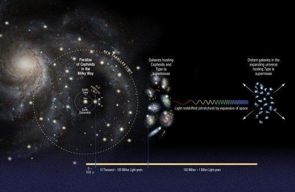 Οι ερευνητές Riess  et al για την βαθμονόμηση των σχετικά κοντινών αποστάσεων χρησιμοποίησαν τις παρατηρήσεις των μεταβλητών Κηφείδων (βλέπε: Κηφείδες, οι δείκτες των αποστάσεων του Σύμπαντος). Αυτοί είναι αστέρες που μεταβάλλουν περιοδικά την λαμπρότητά τους με ρυθμούς που είναι ανάλογοι με την πραγματική τους λαμπρότητα και αυτή η ιδιότητα επιτρέπει τους αστρονόμους να υπολογίσουν τις αποστάσεις τους. Οι ερευνητές βαθμονόμησαν τις αποστάσεις ως προς τους Κηφείδες χρησιμοποιώντας μια βασική γεωμετρική τεχνική που ονομάζεται παράλλαξη.  Με τη χρήση της Ευρυγώνιας Κάμερας 3 (WFC3), του διαστημικού τηλεσκοπίου Hubble, επέκτειναν εντυπωσιακά το όριο παράλλαξης στον γαλαξία μας. Για το ακριβή υπολογισμό των αποστάσεων κοντινών γαλαξιών η ερευνητική ομάδα μελέτησε γαλαξίες που περιείχαν και Κηφείδες και σουπερνόβα τύπου Ια. Τα σουπερνόβα τύπου Ια έχουν πάντα την ίδια εγγενή λαμπρότητα και είναι επίσης αρκετά φωτεινά για να παρατηρηθούν σε μεγάλες αποστάσεις. Συγκρίνοντας τις παρατηρούμενες λαμπρότητες αυτών των άστρων στους κοντινούς γαλαξίες προσδιορίστηκε η απόλυτη λαμπρότητα των σουπερνόβα. Χρησιμοποιώντας τη νέα βαθμονόμηση προσδιόρισαν την ακριβή απόσταση 300 σουπερνόβα τύπου Ia σε απομακρυσμένους γαλαξίες και σε συνδυασμό με την μετατόπιση των γραμμών απορρόφησης προς το ερυθρό στο φάσμα του φωτός των σουπερνόβα υπολόγισαν την σταθερά του Hubble, η οποία εκφράζει τον ρυθμό διαστολής του σύμπαντος. (βλέπε: Ο νόμος του Hubble).