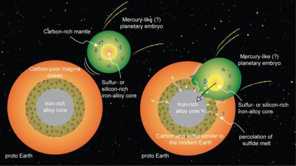 Στο διάγραμμα βλέπουμε σχηματικά την σύγκρουση- συγχώνευση της αρχέγονης Γης με έναν πλανήτη σε «εμβρυική» κατάσταση παρόμοιο με τον Ερμή, που δείχνει πως η Γη εμπλουτίστηκε με άνθρακα και θείο.