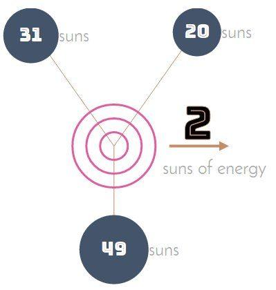 Κι άλλο βαρυτικό κύμα ανίχνευσε το LIGO