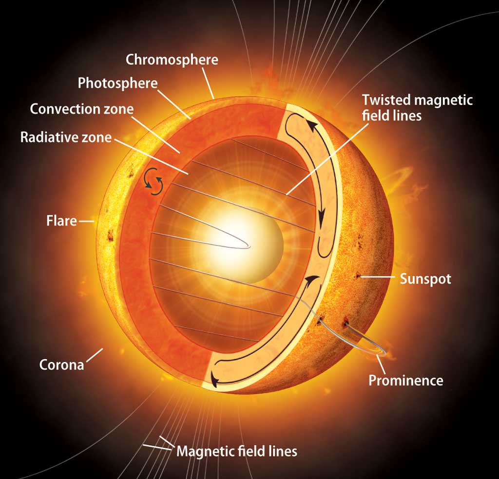 s sun layers diagram home server wiring why is the sun's corona so hot?   astronomy.com