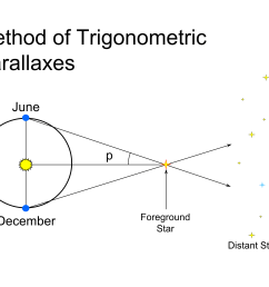 the method of trigonometric parallaxes [ 3000 x 2250 Pixel ]