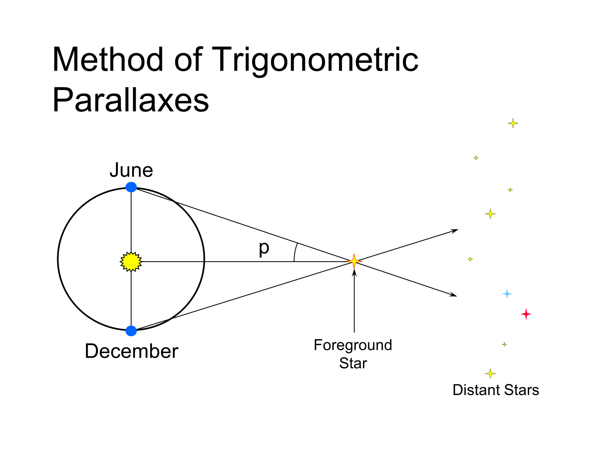 hight resolution of the method of trigonometric parallaxes