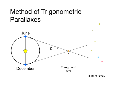 small resolution of the method of trigonometric parallaxes