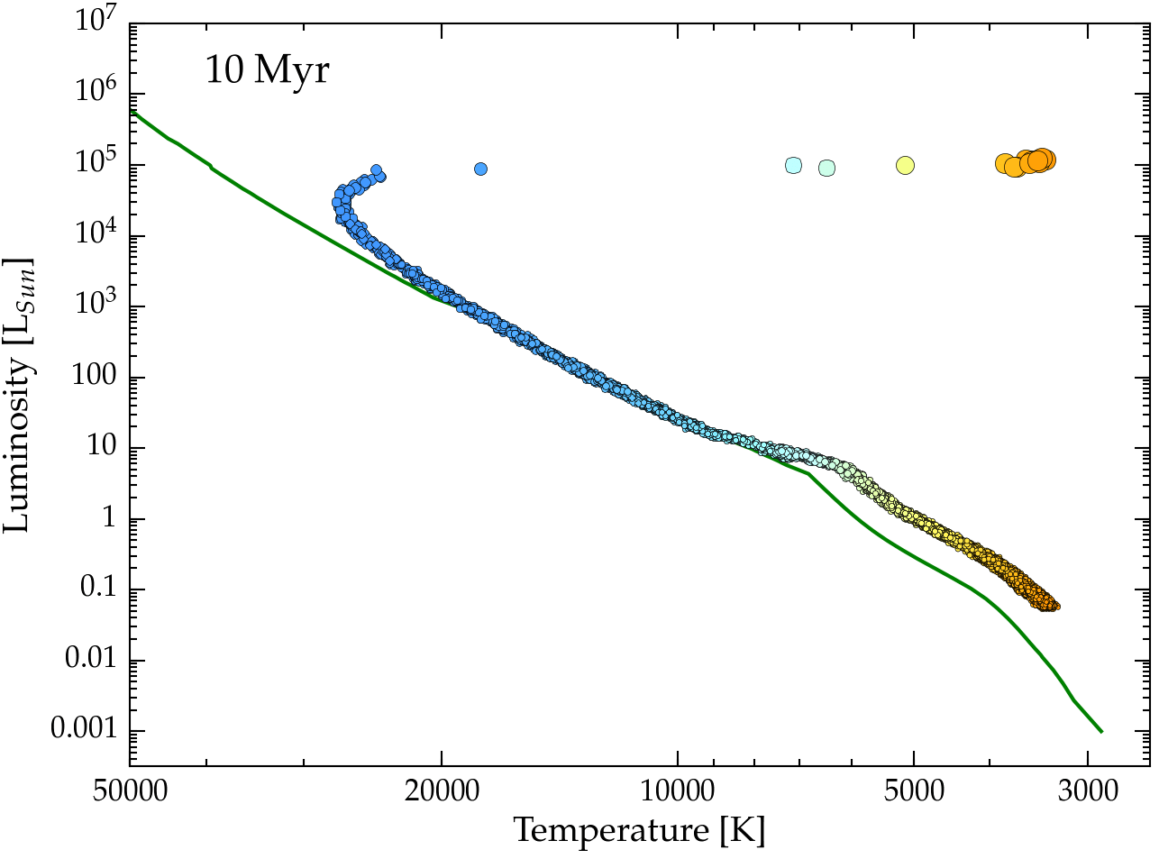 hight resolution of  h r diagram t 10 myr