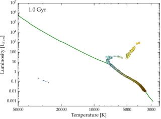 Lecture 21: Testing Stellar Evolution
