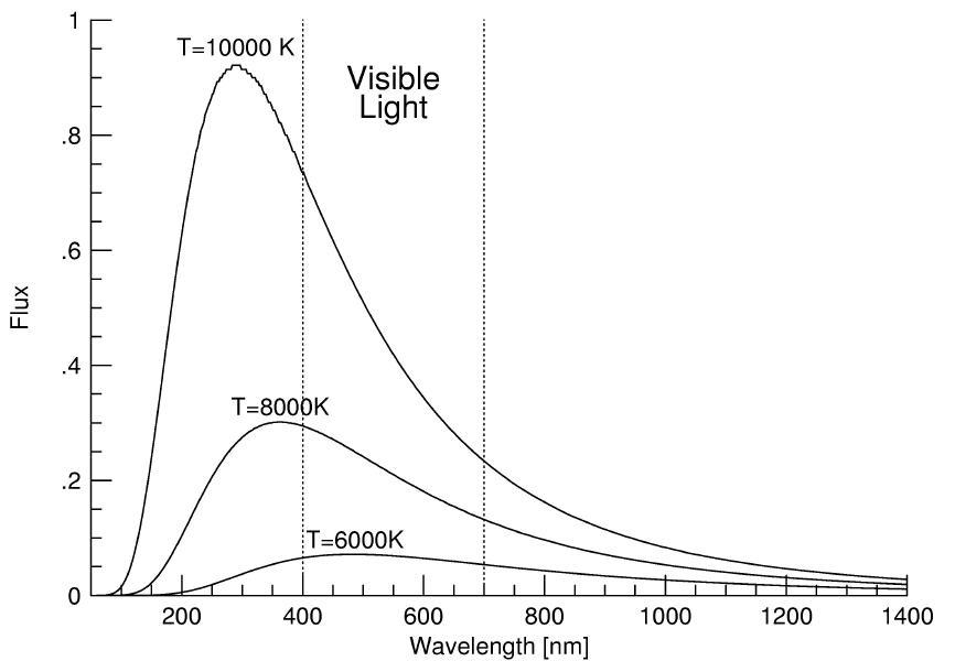 Lecture 24: Matter & Light