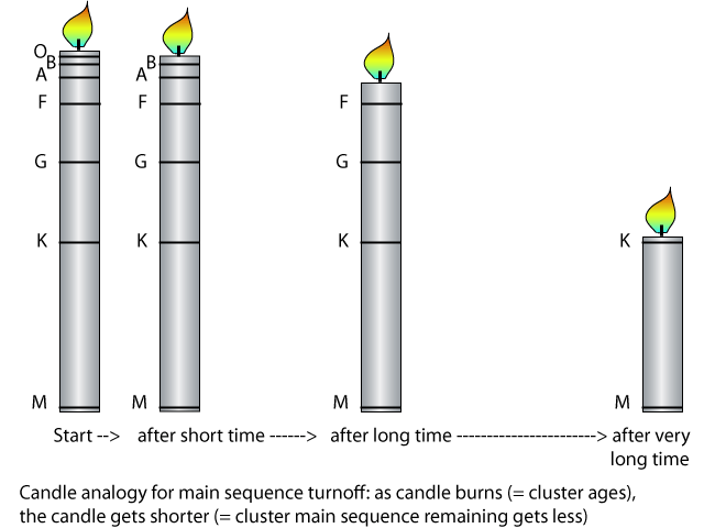 candle analogy for main sequence turnoff