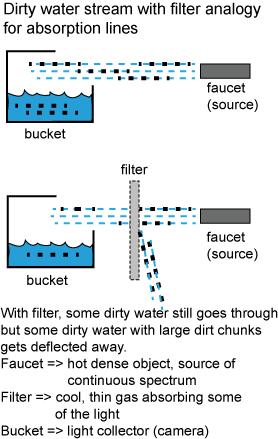 Filtering of dirty water analogy for absorption lines