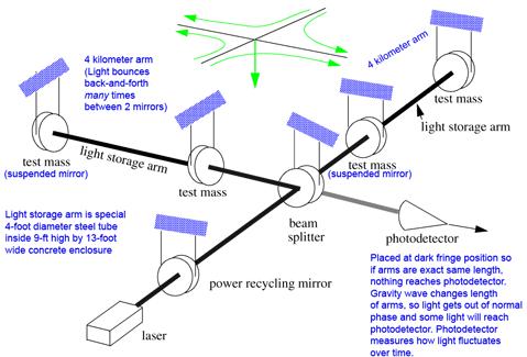 schematic of the LIGO set up in the U.S.
