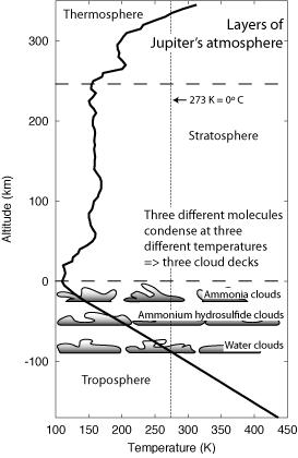 Jupiter's atmosphere layers