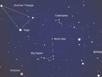 Mapping The Night Sky Using Ursa Major